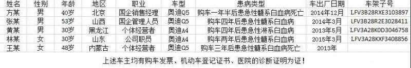 中國網友發文舉報,指車子使用有毒材料,害他們患白血病。(圖取自《搜狐》)