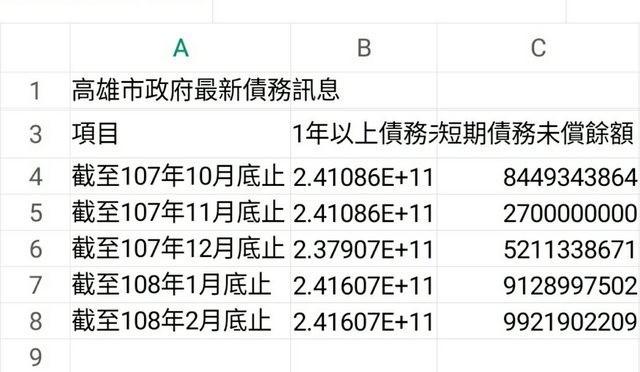 網友指出,韓國瑜上任短短2個月,高雄負債就增加6億元,現在又傳貓熊要到高雄,如此一來恐成市府的負擔。(圖擷取自PTT)