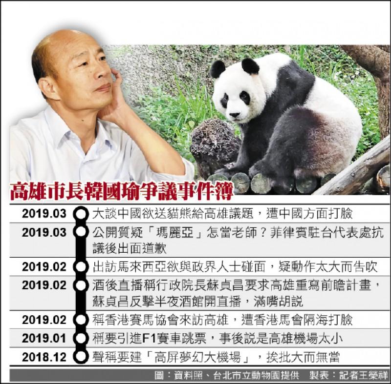 高雄市長韓國瑜爭議事件簿