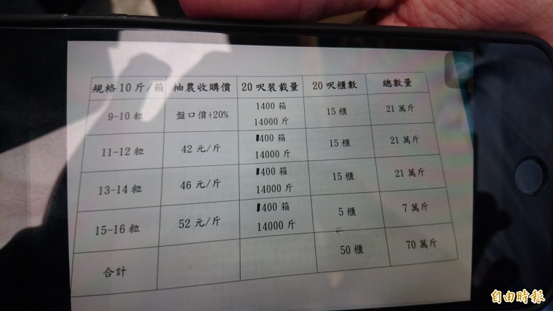 謝龍介出示麻豆文旦簽約價。(記者楊金城攝)