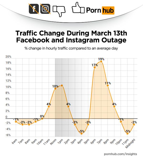 根據色情網站Pornhub揭露的數據,當人們無法使用臉書和Instagram時,竟然轉投Pornhub的懷抱。(圖擷取自Pornhub insight)