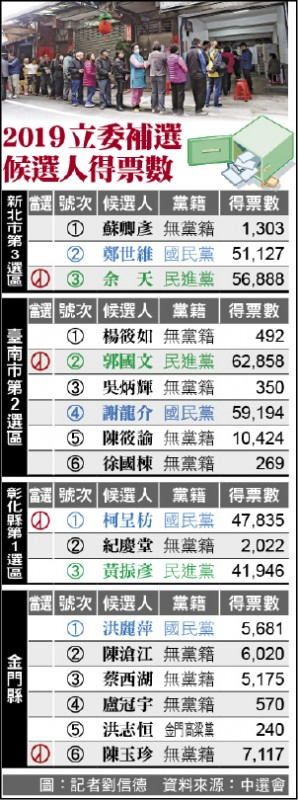 2019立委選舉候選人得票數
