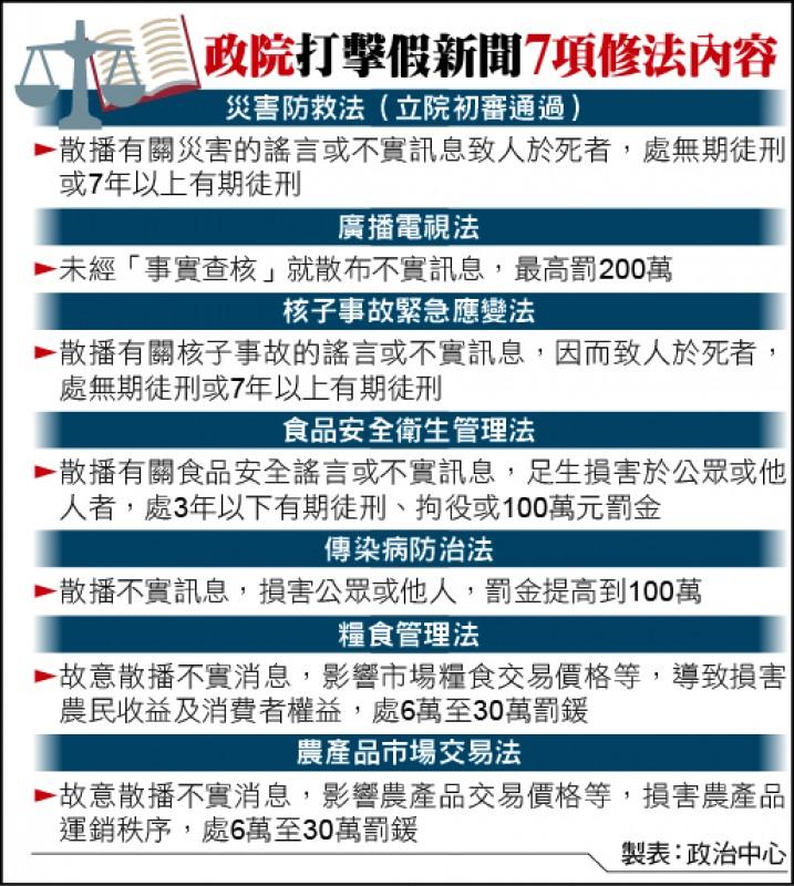 政院打擊假新聞7項修法內容