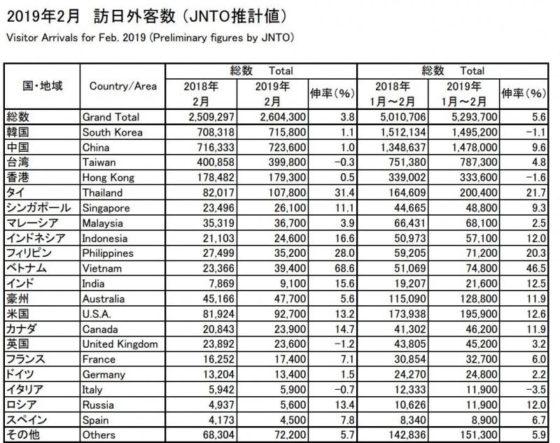 今年2月訪日的中國旅客數量高達72萬3600人。(圖擷自日本政府觀光局網站)
