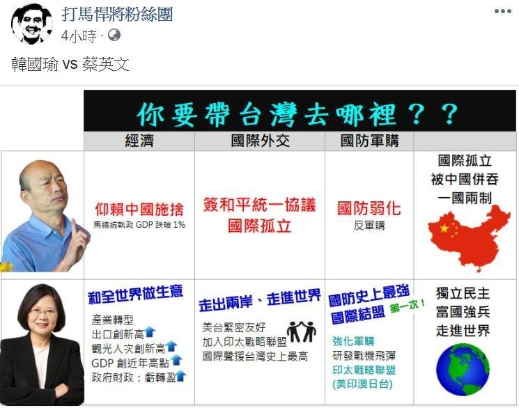 臉書粉專「打馬悍將粉絲團」列出韓國瑜和蔡英文的對比圖,一張圖就能清楚看出兩位領導者的差異。(圖擷取自「打馬悍將粉絲團」)