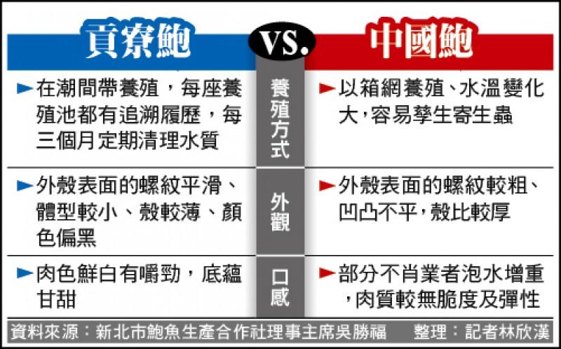 貢寮鮑vs.中國鮑