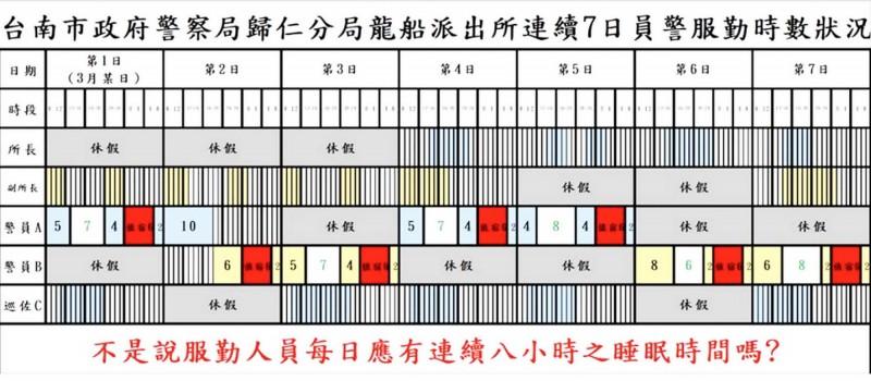 質疑人力調度 台南基層波麗士網上「靠北」訴苦