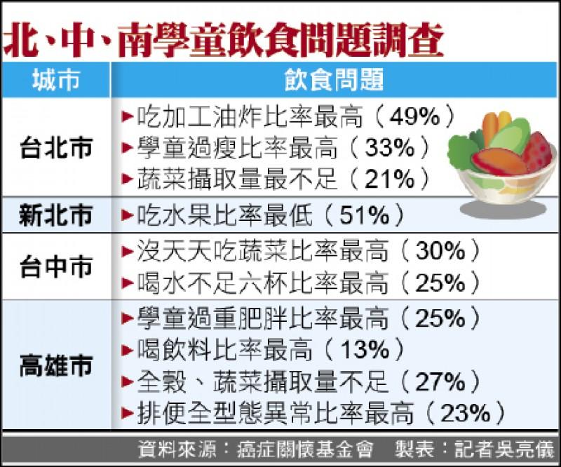 北、中、南學童飲食問題調查