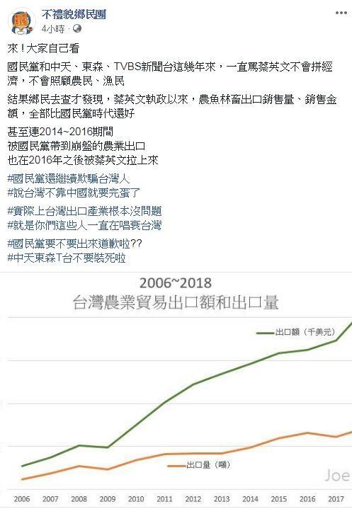 網友「JoSe Sung」根據農委會資料做出折線圖,從中很明顯即可發現,蔡英文上任後,農、漁產品在外銷上,比國民黨執政時期來得好。(圖擷取自臉書粉專「不禮貌鄉民團」)