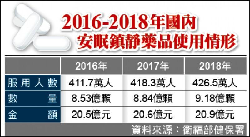 2016-2018年國內 安眠鎮靜藥品使用情形
