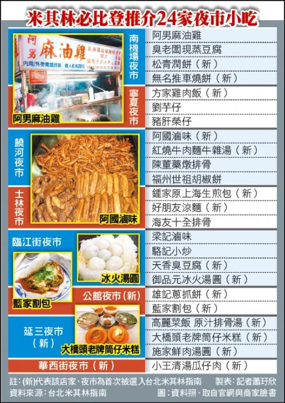 米其林必比登推介24家夜市小吃