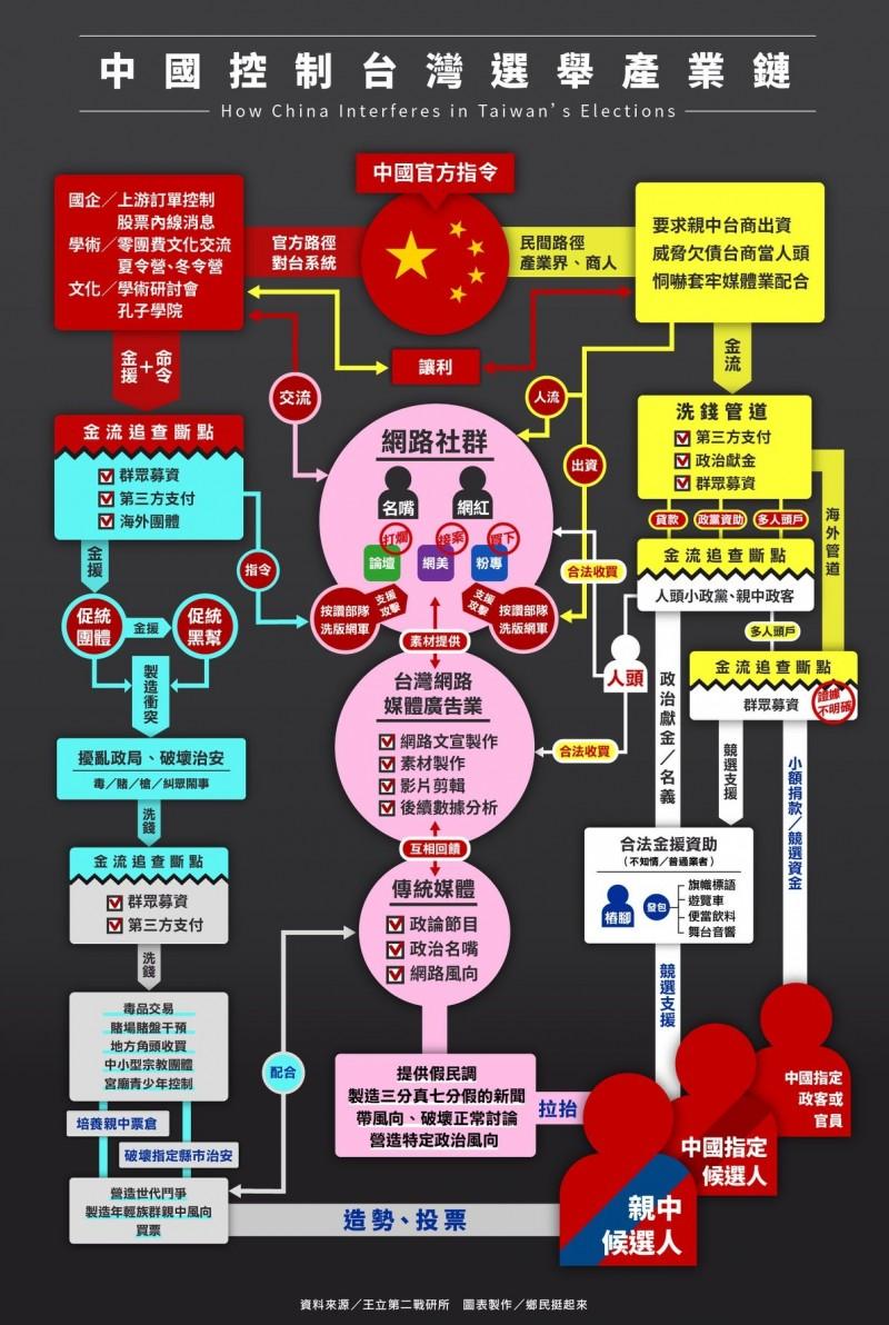 網友合製「中國控制台灣選舉產業鏈」圖表,指稱中國官方早已透過層層手段滲透台灣社會。(圖擷取自臉書粉專「鄉民挺起來」)