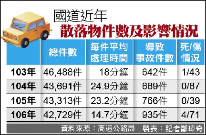 國道近年散落物件數及影響情況