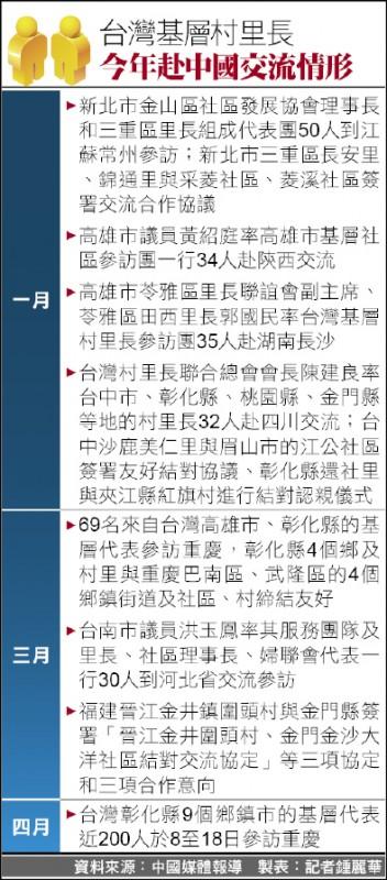 台灣基層村里長今年赴中國交流情形