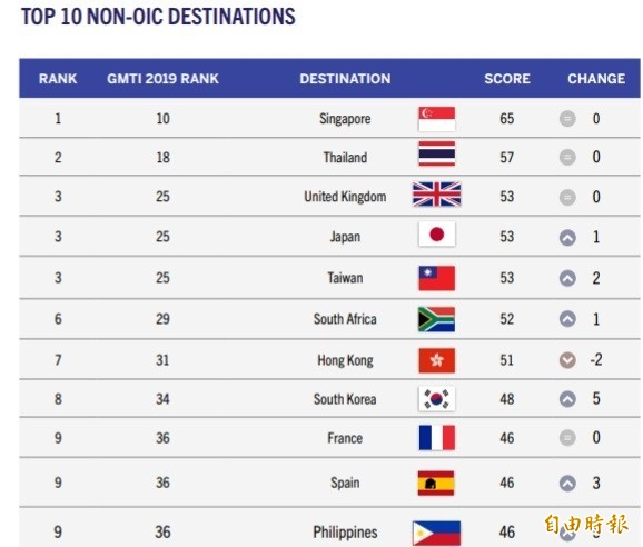 萬事達卡公布2019全球穆斯林旅遊指數排名,其中台灣獲得第3名的好成績,也是評比公布以來最好的一次。(記者蕭玗欣翻攝)
