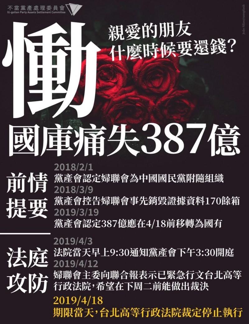 台北高等行政法院今日裁定,婦聯會387億元移轉國有的行政處分「停止執行」。對此,黨產會痛批,婦聯會什麼時候還錢。(黨產會提供)