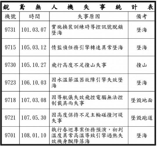 國防部向立法院提交報告,在銳鳶無人機失事統計表上顯示,今年1月10日曾有失事記錄。(圖:翻攝自國防部報告)