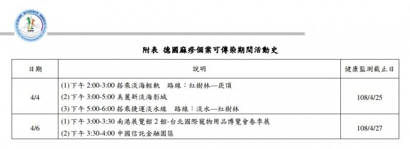 台北市新增境外移入德國麻疹病例!40多歲男子今天確診,台北市衛生局公布個案可傳染期間活動史,提醒民眾注意。(擷取自台北市衛生局網站)