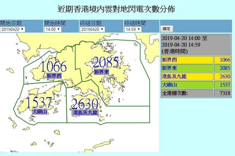 香港昨(20)日發布「紅色暴雨」警戒,天空雷電交加,據香港天文台統計,下午2點到3點間對地閃電竟達7318次。(圖擷取自香港天文台)