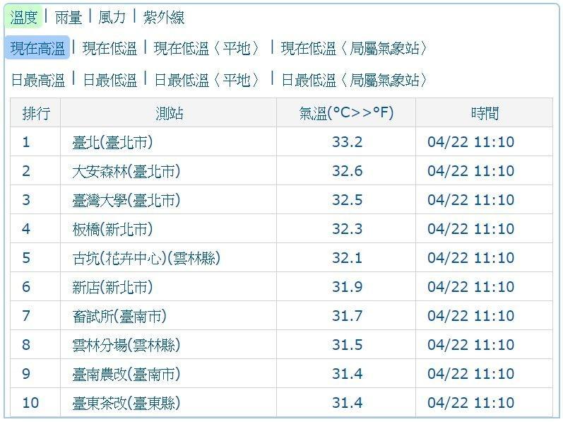今上午包含台北、大安森林、板橋雲林古坑等測站均出現超過32度的高溫,其中台北測站高溫更達33.2度。(圖擷自氣象局網站)