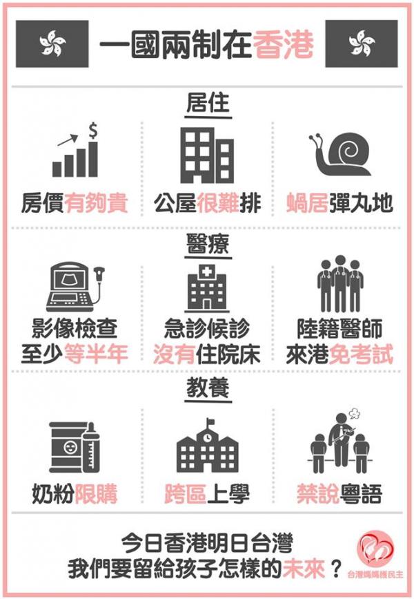 臉書專頁《台灣媽媽護民主》製圖指出香港一國兩制後,生活遇上哪些問題。(擷取自臉書)