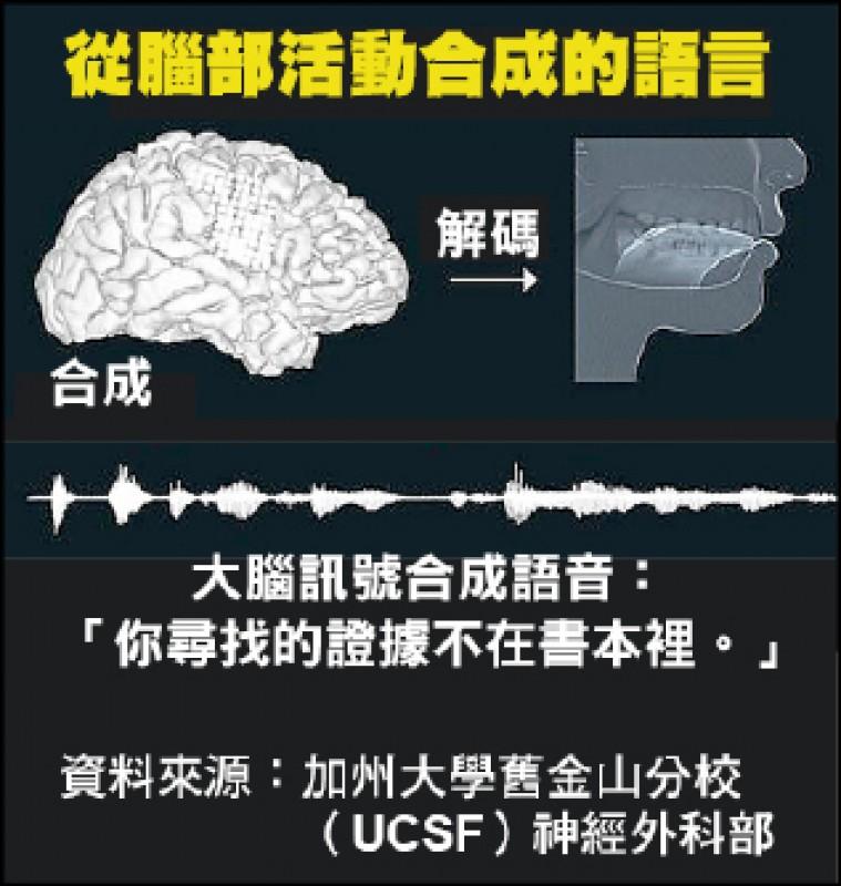 從腦部活動合成的語言