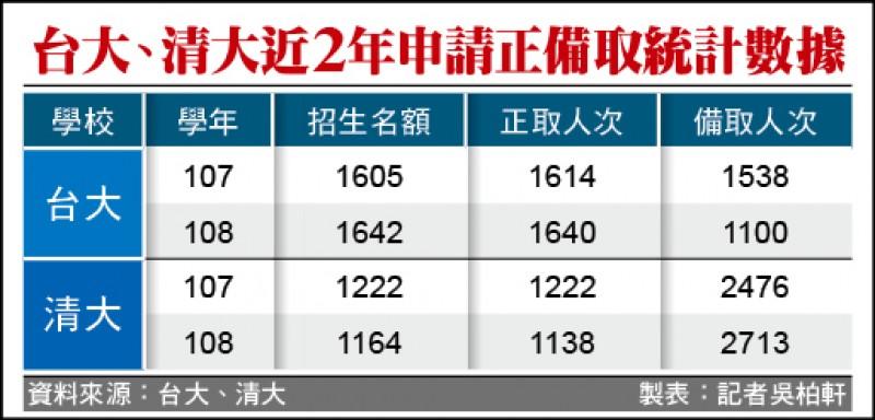 台大、清大近2年申請正備取統計數據