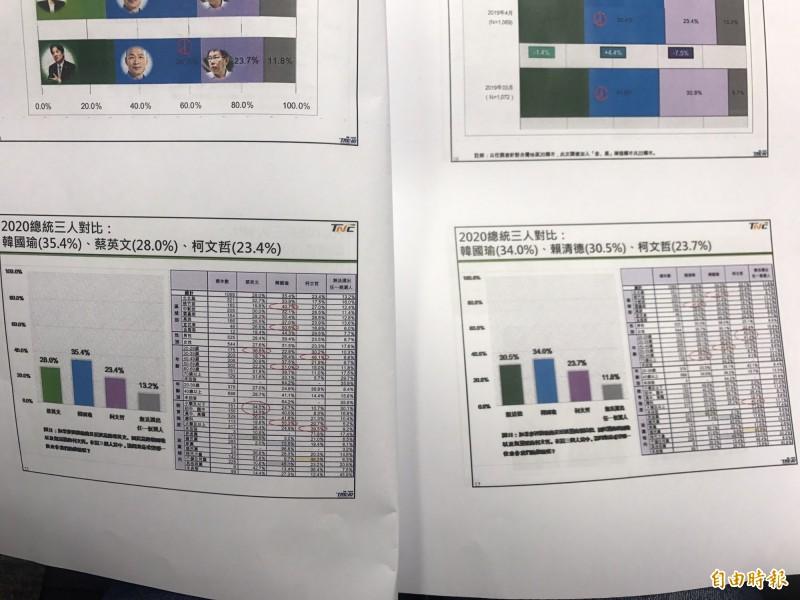 若以高雄市長韓國瑜、台北市長柯文哲為對手,藍白綠「三咖督」的狀況下,則前行政院長賴清德以30.5%贏蔡英文28%,領先幅度2.5%。(記者蘇芳禾攝)