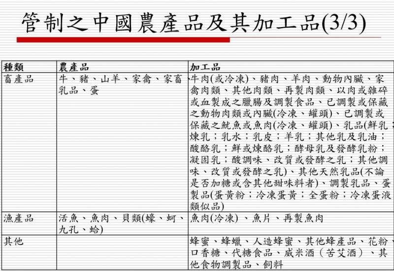 自經區開放的中國管制農產品完整名單曝光。(記者簡惠茹翻攝)