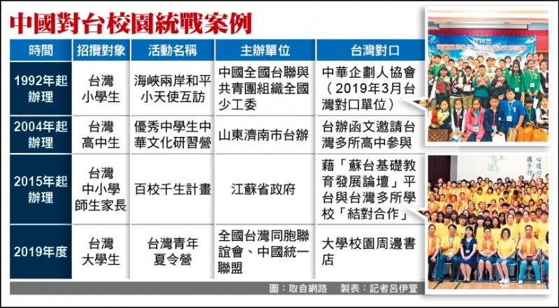 中國對台校園統戰案例