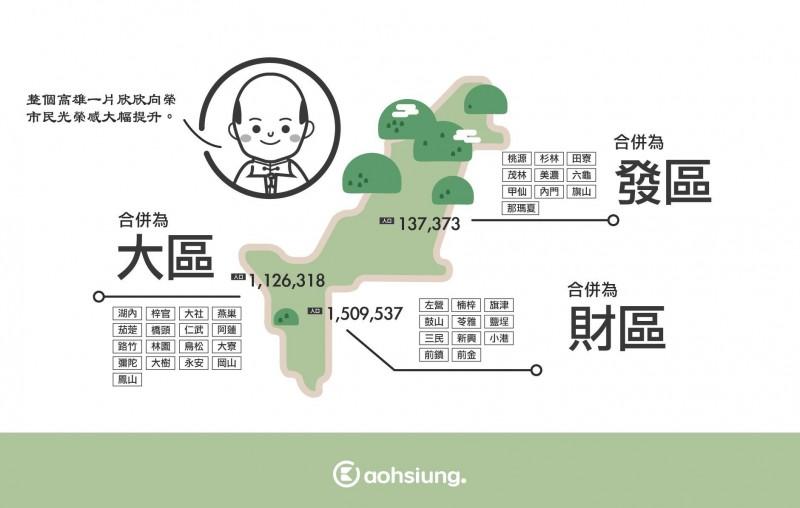 韓國瑜未回答全市38個行政區,粉專「高雄點Kaohsiung」建議併縮成「發、大、財」3區比較好記,網友紛紛為韓市長想解套法,就是希望韓不要再跳針。(取自網路)