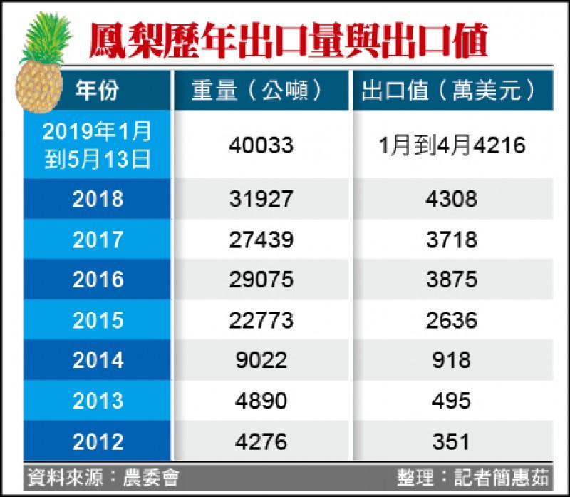 鳳梨歷年出口量與出口值(記者簡惠茹整理)