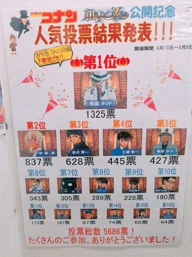 日本店家舉辦電影《名偵探柯南:紺青之拳》角色人氣投票,結果其中主角「柯南」(圖中排名8)竟輸給「犯人」(圖中排名7),讓許多網友跌破眼鏡。(圖擷取自推特@kurokisidao)