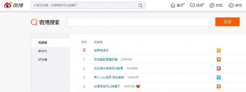 台灣同婚合法一事在微博掀起熱議,一度以228萬的詞條數量登上熱搜榜第一名,截至下午5時左右,也仍以120多萬的數量居於第四。閱讀相關消息的人次至少超過4500萬。(擷取自微博)