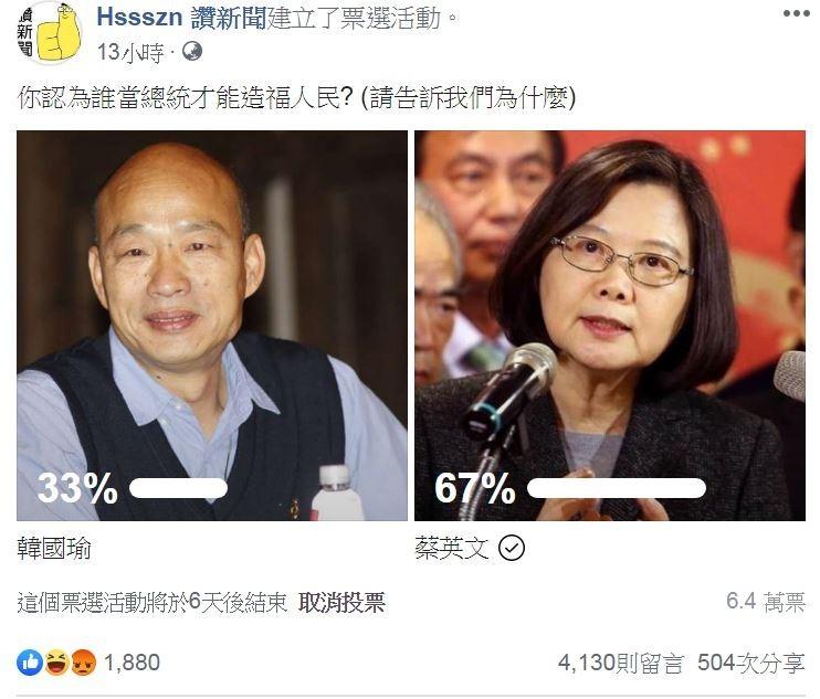 6.4萬名網友投票,67%認為蔡英文當總統較能造福人民。(圖擷取自「Hssszn 讚新聞」臉書)