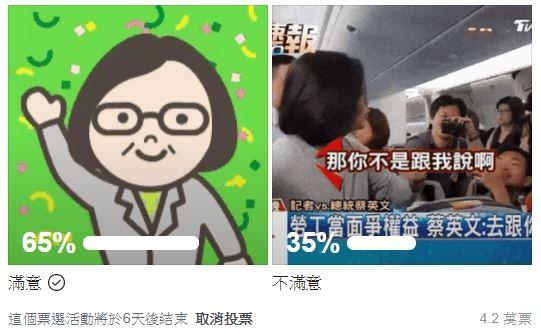 不少網路媒體都開始發起投票來測試總統大選水溫,今晚有粉專發起「對民進黨的施政滿意嗎?」的投票,沒想到獲得懸殊的結果。(圖片擷取自臉書)
