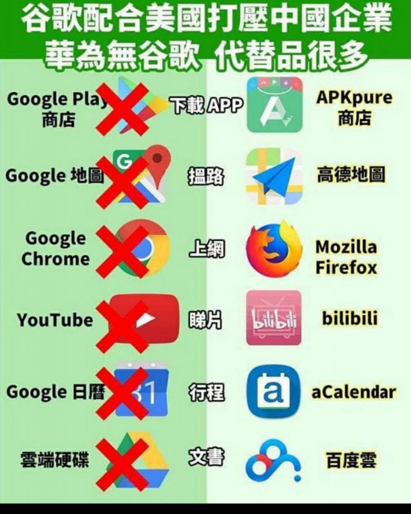 網上流傳一張圖,說明華為手機即便沒Google支援,仍有其他app可以服務用戶,但台灣網友認為「有用過的根本沒幾個」,且「滿滿的監控」。(擷取自「只是堵藍」臉書專頁)