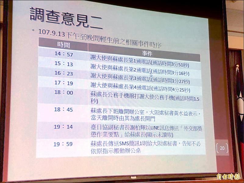 駐日代表謝長廷在蘇啟誠往生前曾密集撥打4通電話給蘇。(記者謝君臨攝)