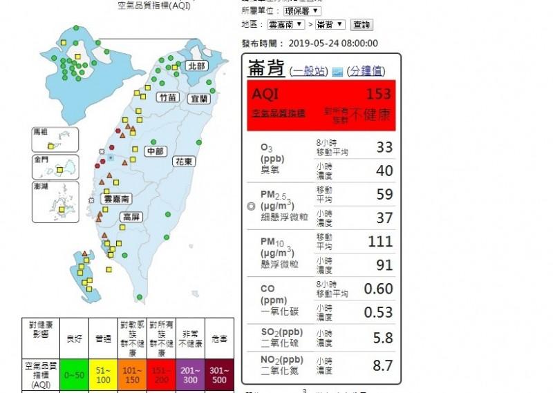 擴散條件差,中南部空品亮「橘紅燈」。(取自環保署空氣品質監測網)