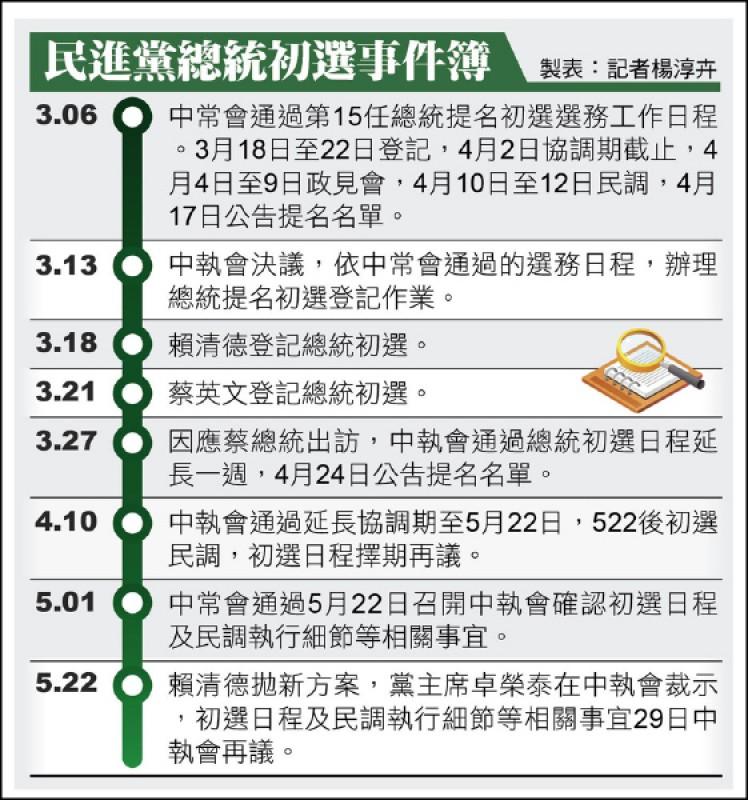 民進黨總統初選事件簿
