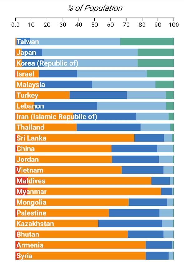 戰略與國際研究中心(CSIS)日前發布一篇文章,在中產階級佔人口比例的統計圖表中,台灣是亞洲表現最好的國家。(圖擷取自CSIS)
