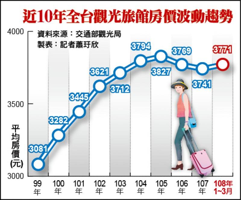 近10年全台觀光旅館房價波動趨勢