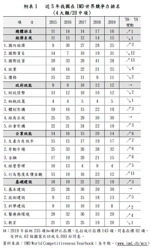 台灣在四大類評比項目中,「政府效能」第12名表現最佳,「企業效能」進步幅度最大,從20名上升至14名,但經濟表現下滑1名至第15名。(圖擷取自國發會)
