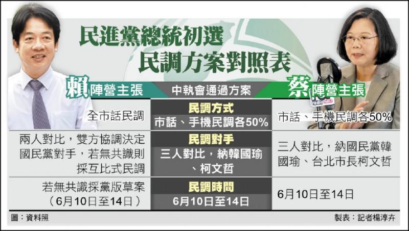 民進黨總統初選 民調方案對照表