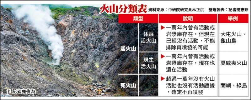 火山分類表