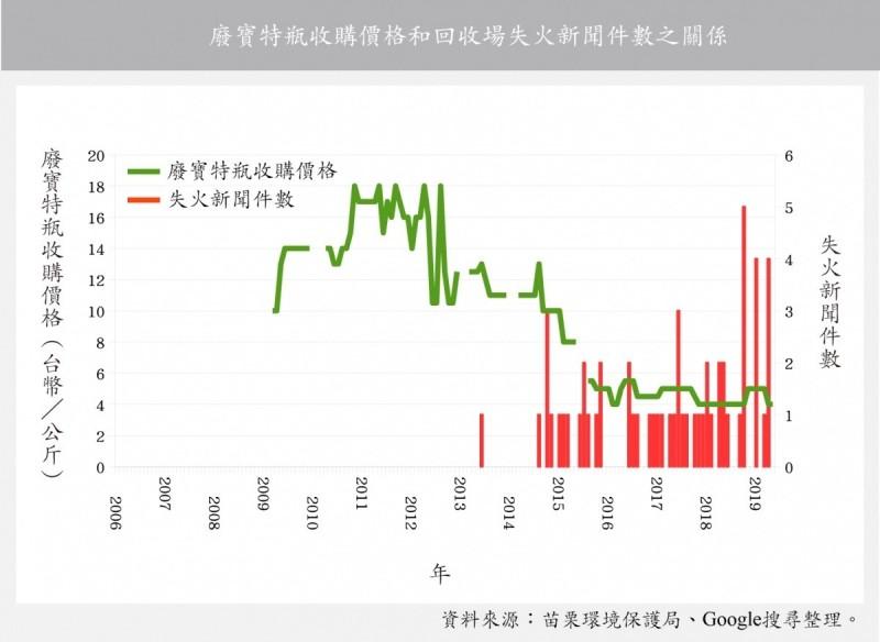 「看守台灣」舉出統計數據證明。(看守台灣提供)