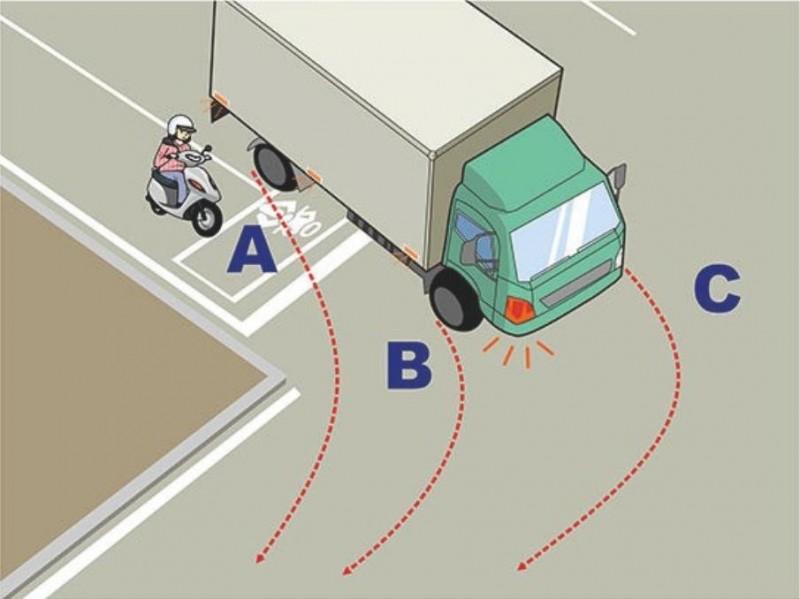 大型車右轉時,騎士應避免進入的內輪差範圍為何?1.A。2.B。3.C。正確答案是2,有17%考生答錯。(公路總局提供)