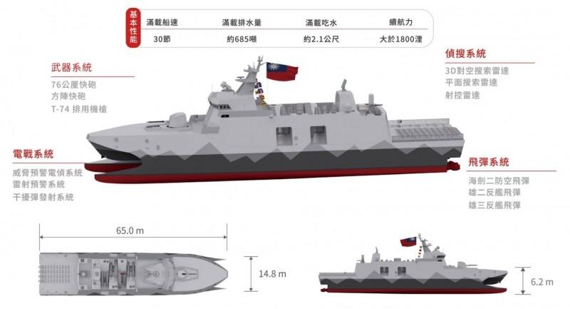 沱江艦後續艦構型與性能諸元圖。(海軍提供)