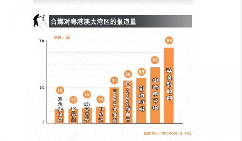 中國國台辦旗下的媒體《中國台灣網》也統計台灣媒體的報導,不過,《自由時報》5月僅報導21則,幾乎都是對大灣區「一國兩制」宣傳的提醒,但《中國台灣網》卻宣稱本報一共報島38則,在台媒中排名第3。由此可見,中國利用台媒宣傳,也不惜數據造假。(取自網路)