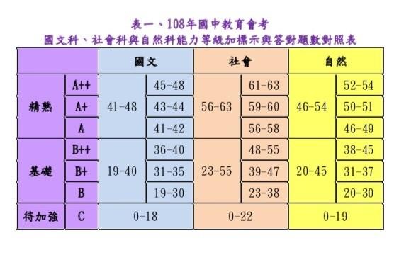 台師大心測中心今天傍晚在網路上公布國文、社會及自然三科國中教育會考的答對題數和等級對照表,考生如要拿到精熟級A++,國文只能錯3題、社會和自然只能各錯2題,英語加權要98.05分以上,數學加權要81.73分以上,6月10日寄發成績單。(記者林曉雲翻攝)